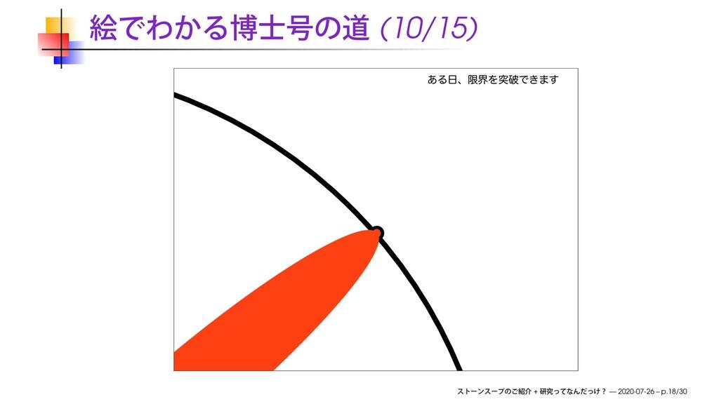 (10/15) ͋ΔɺݶքΛಥഁͰ͖·͢ + — 2020-07-26 – p.18/30
