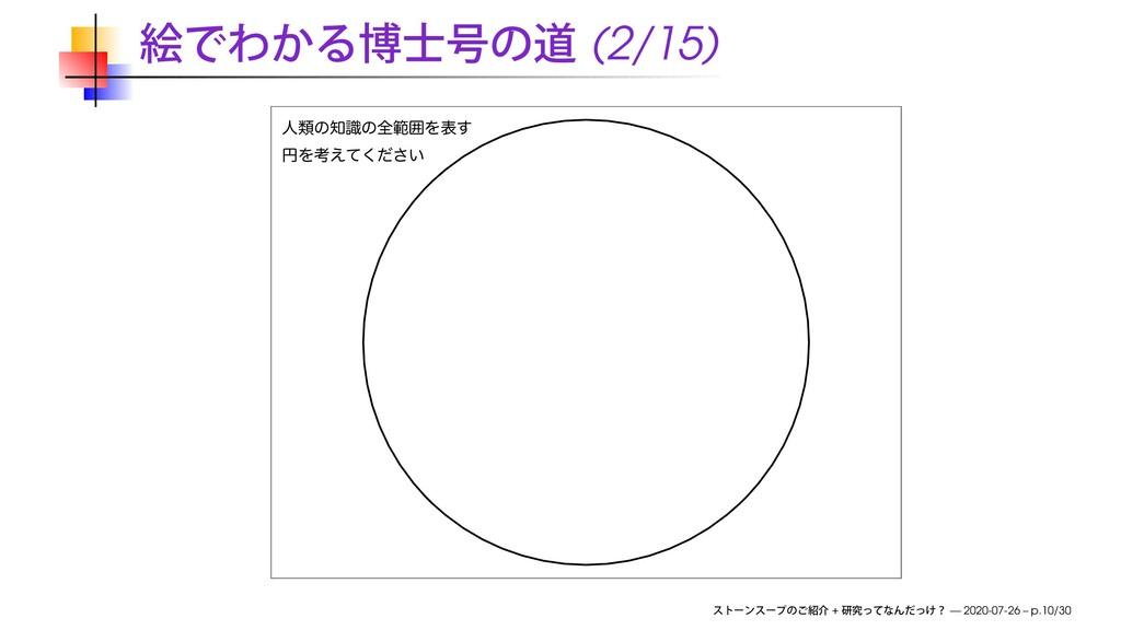 (2/15) ਓྨͷࣝͷશൣғΛද͢ ԁΛߟ͍͑ͯͩ͘͞ + — 2020-07-26 – ...