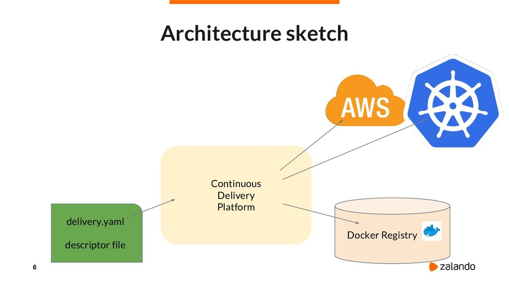 6 Architecture sketch Continuous Delivery Platf...