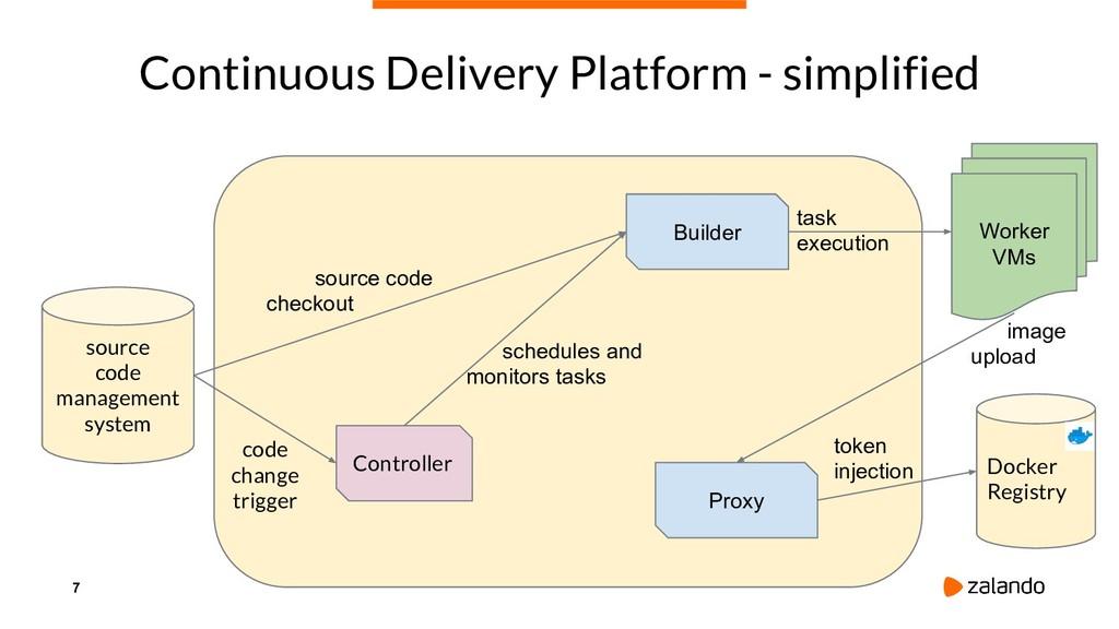 7 Continuous Delivery Platform - simplified sou...
