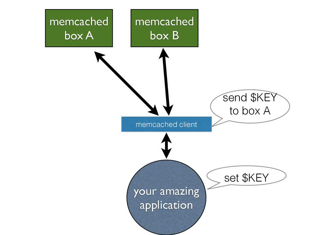 your amazing application memcached box A memcac...