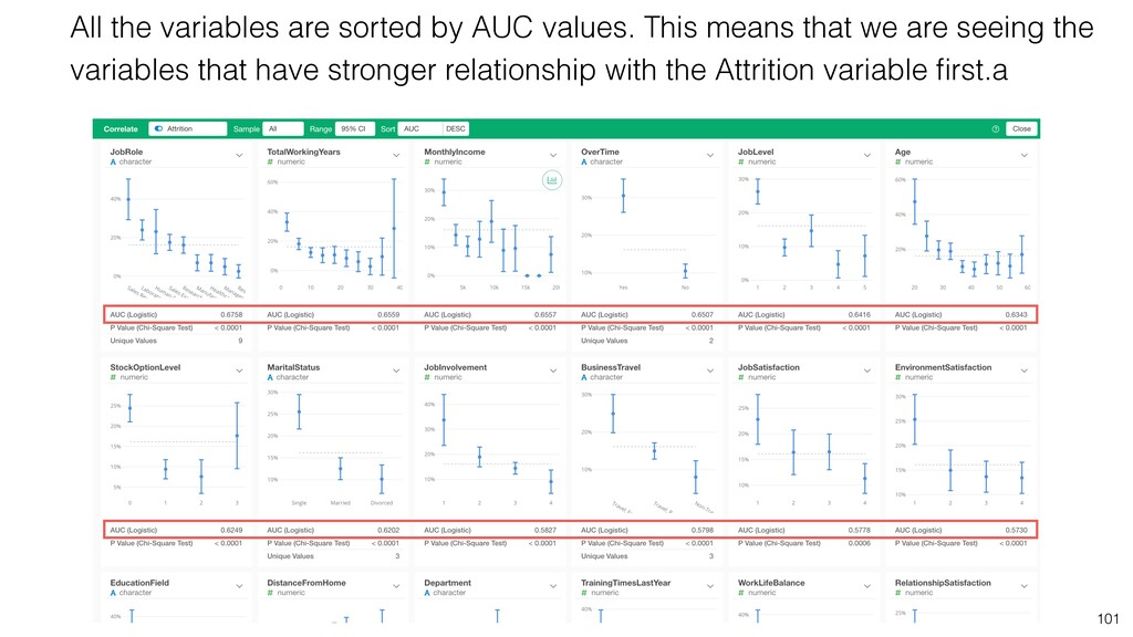 101 All the variables are sorted by AUC values....
