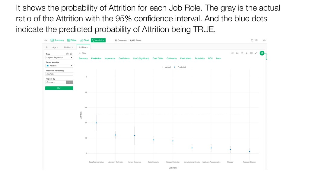 It shows the probability of Attrition for each ...