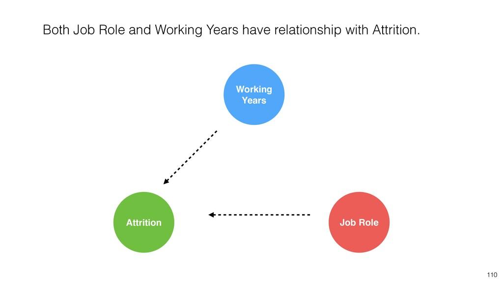 110 Job Role Attrition Working Years Both Job R...