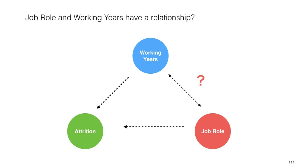 111 ʁ Job Role Attrition Working Years Job Role...