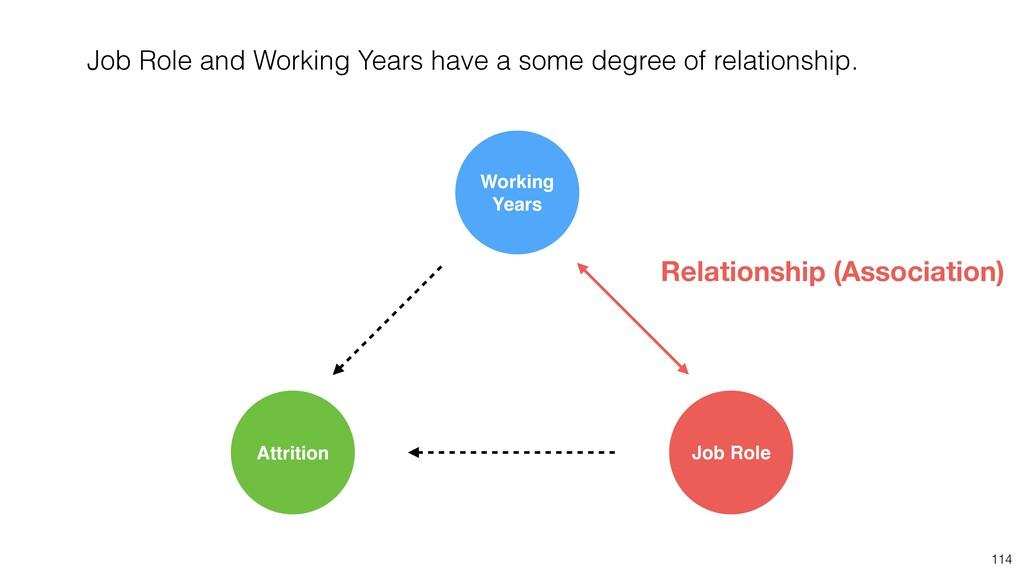114 Relationship (Association) Job Role Attriti...
