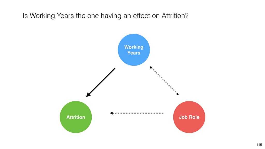 115 Job Role Attrition Working Years Is Working...
