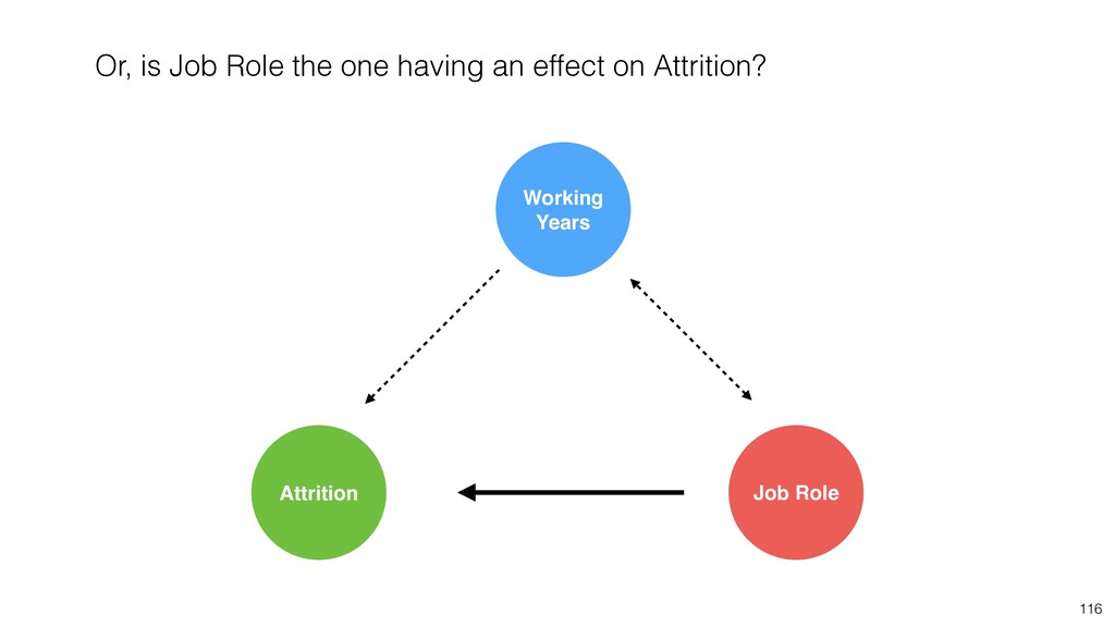 116 Job Role Attrition Working Years Or, is Job...