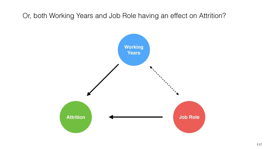117 Job Role Attrition Working Years Or, both W...