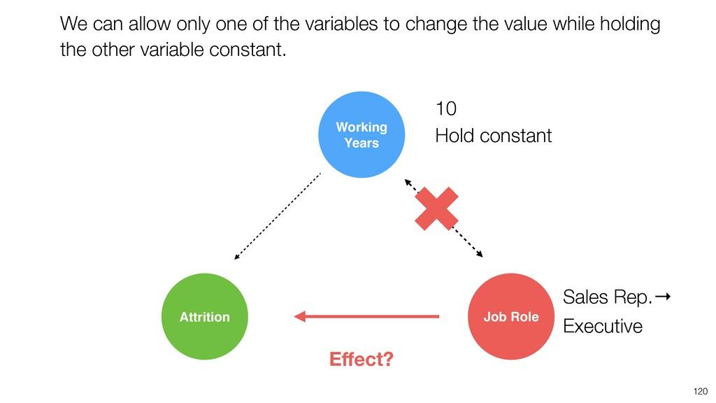 120 Sales Rep.→ Executive 10 Job Role Attrition...