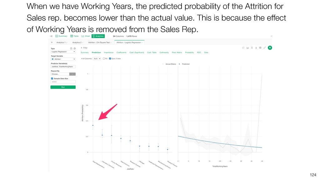 124 When we have Working Years, the predicted p...