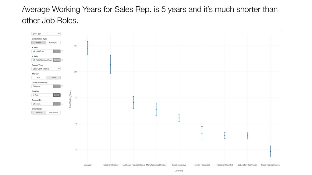 Average Working Years for Sales Rep. is 5 years...
