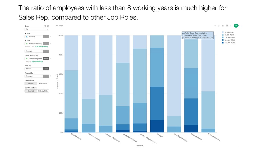 The ratio of employees with less than 8 working...