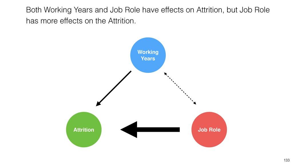 133 Job Role Attrition Working Years Both Worki...