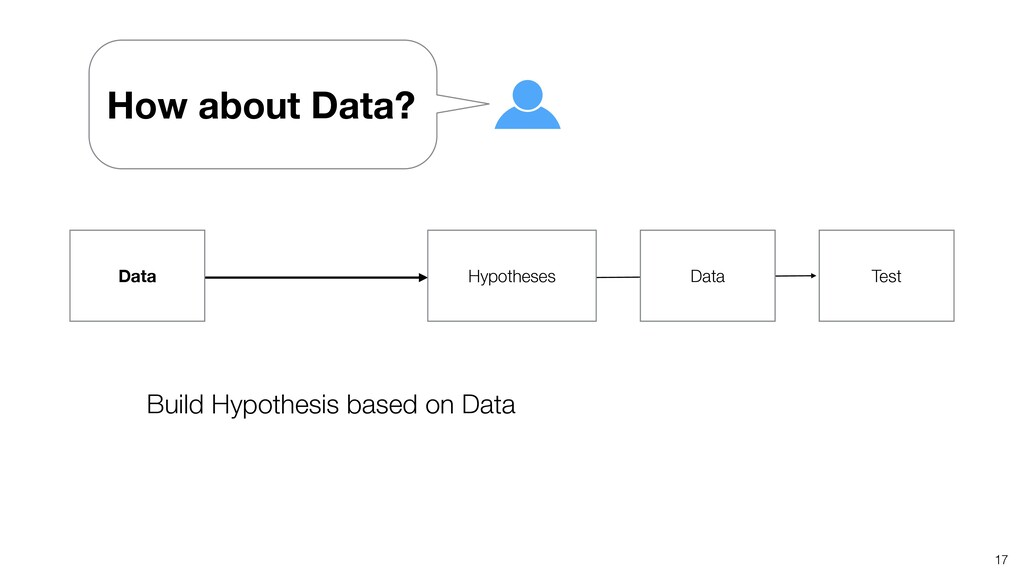 17 Build Hypothesis based on Data Hypotheses Da...