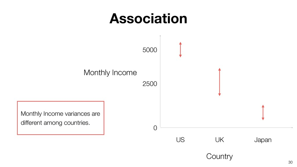 30 US UK Japan 5000 2500 Monthly Income varianc...