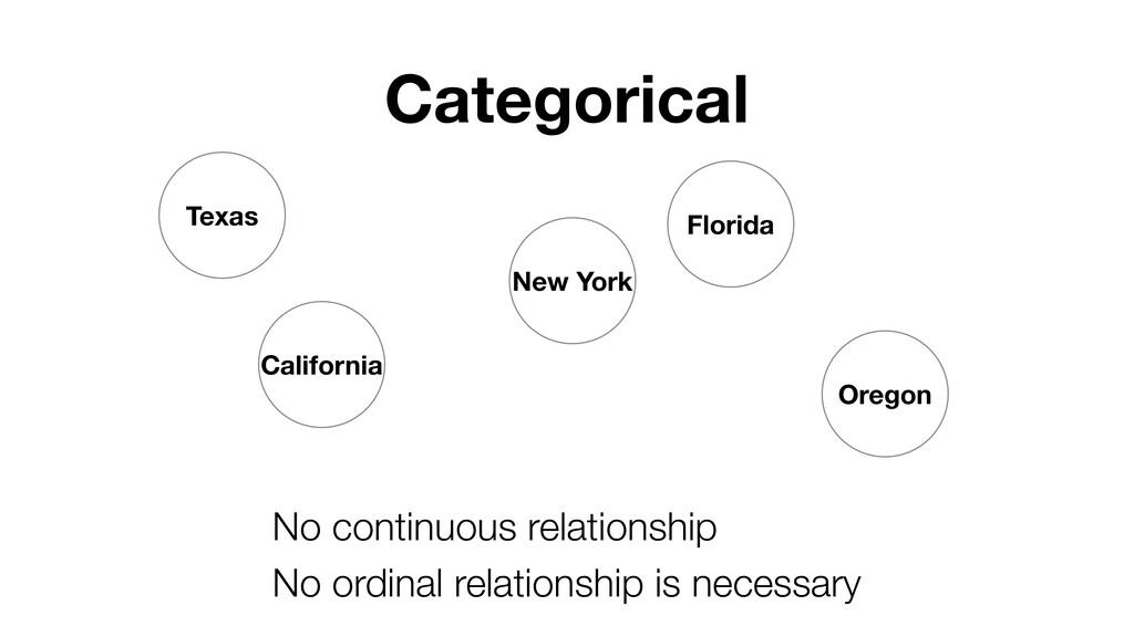 Categorical California Texas New York Florida O...