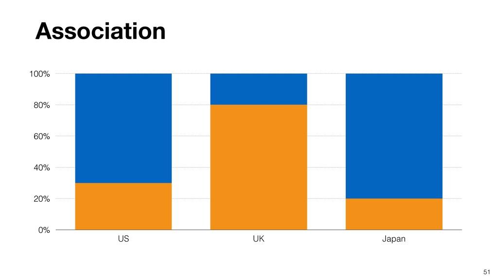 51 0% 20% 40% 60% 80% 100% US UK Japan Associat...