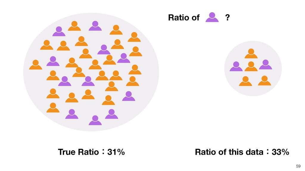 59 True Ratioɿ31% Ratio of this dataɿ33% Ratio ...