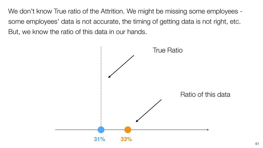 33% 31% True Ratio Ratio of this data 61 We don...