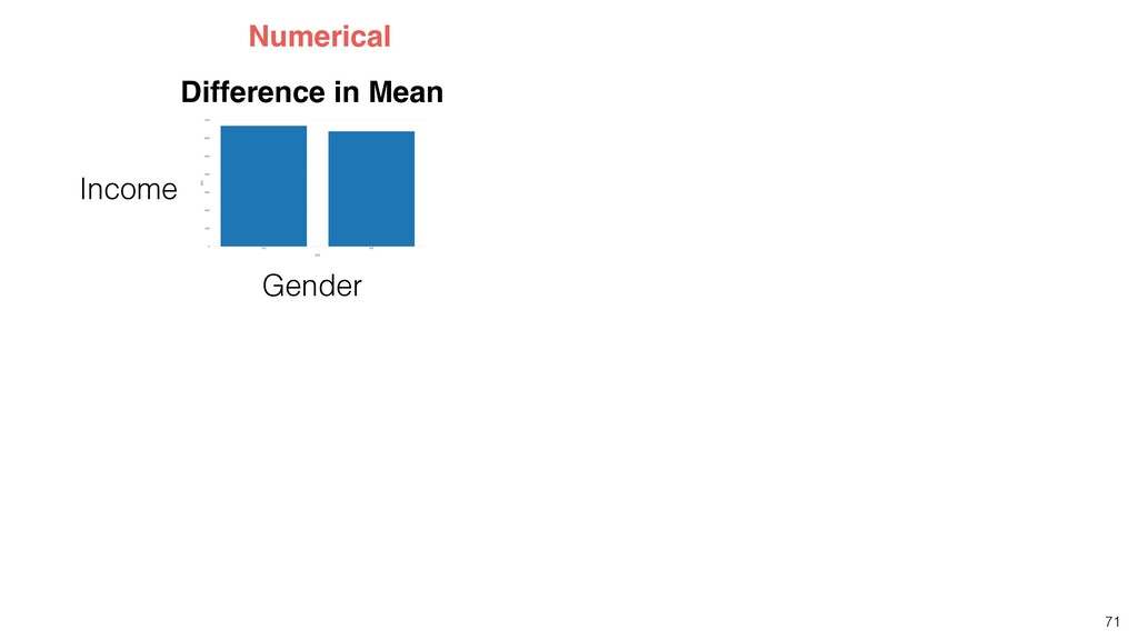 71 Difference in Mean Numerical Income Gender