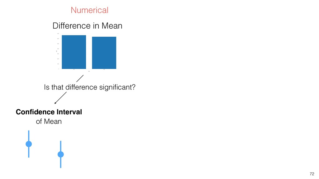 72 Confidence Interval of Mean Difference in Mea...