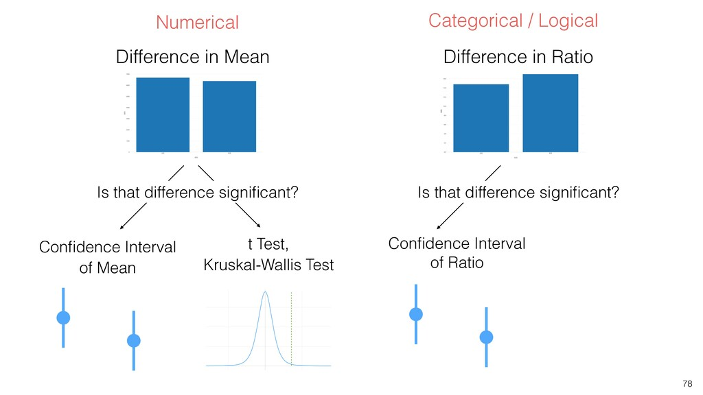 78 Confidence Interval of Ratio Is that differen...