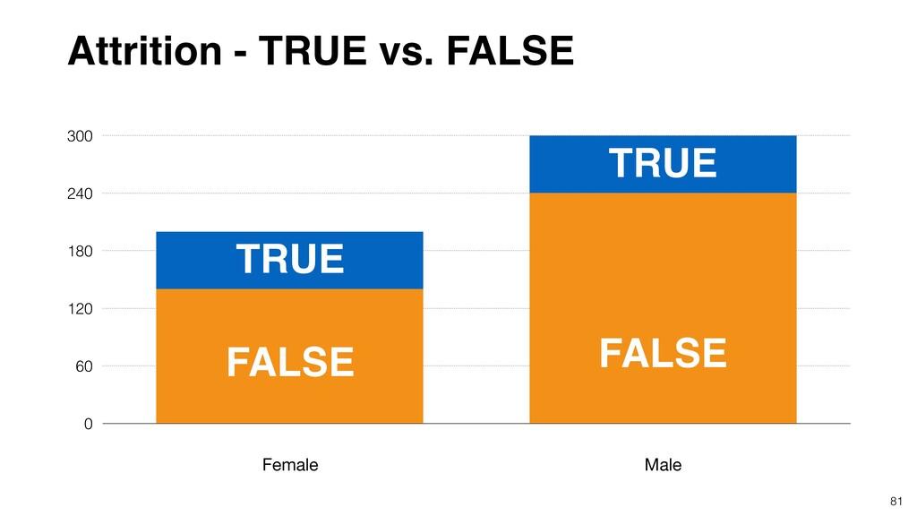 81 0 60 120 180 240 300 Female Male Attrition -...
