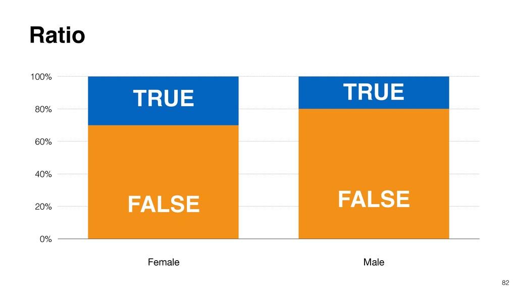 82 0% 20% 40% 60% 80% 100% Ratio TRUE FALSE TRU...