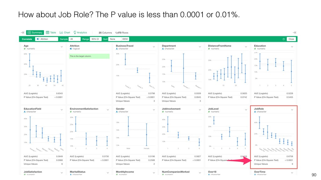 90 How about Job Role? The P value is less than...