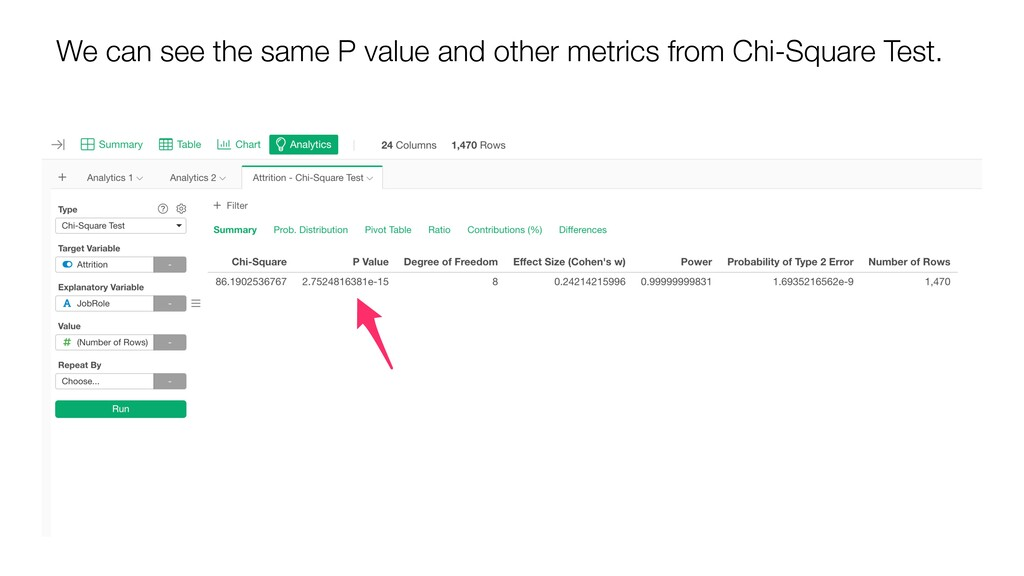 We can see the same P value and other metrics f...