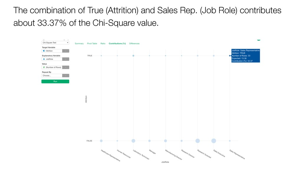 The combination of True (Attrition) and Sales R...