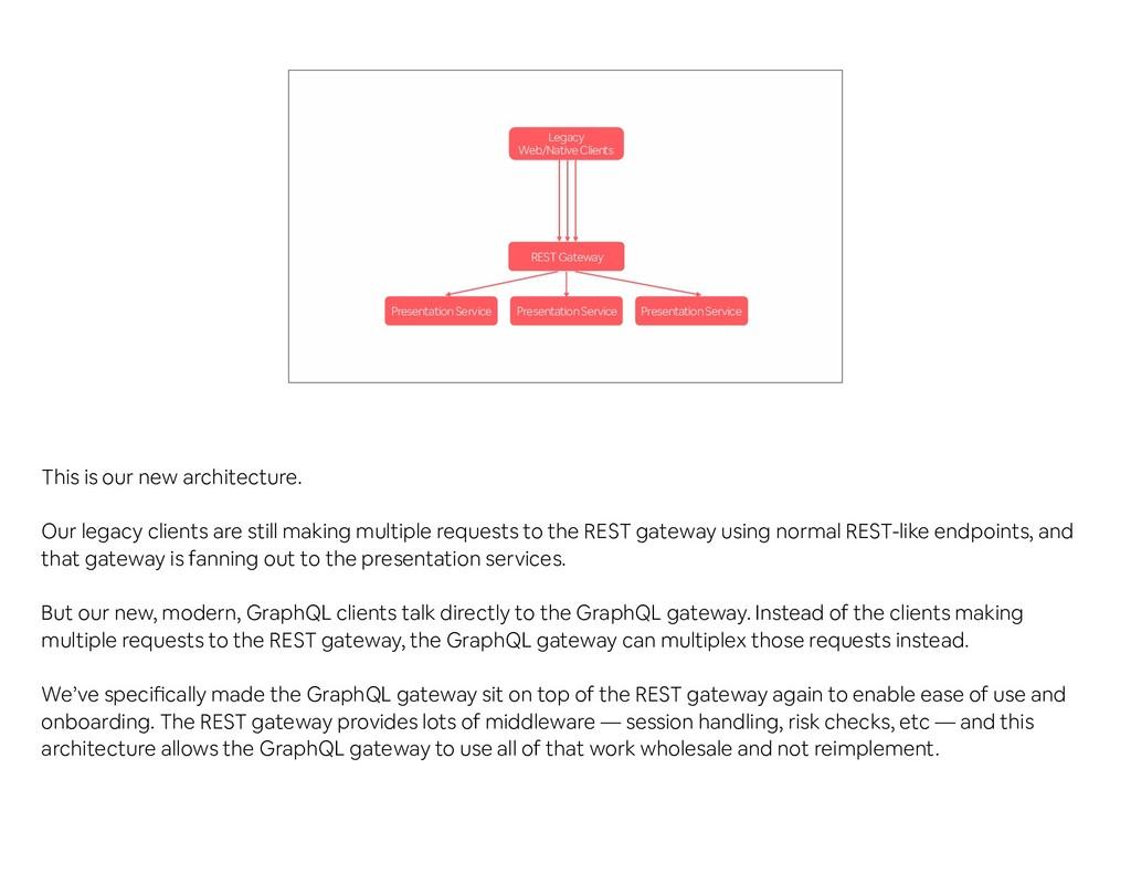 REST Gateway Presentation Service Presentation ...