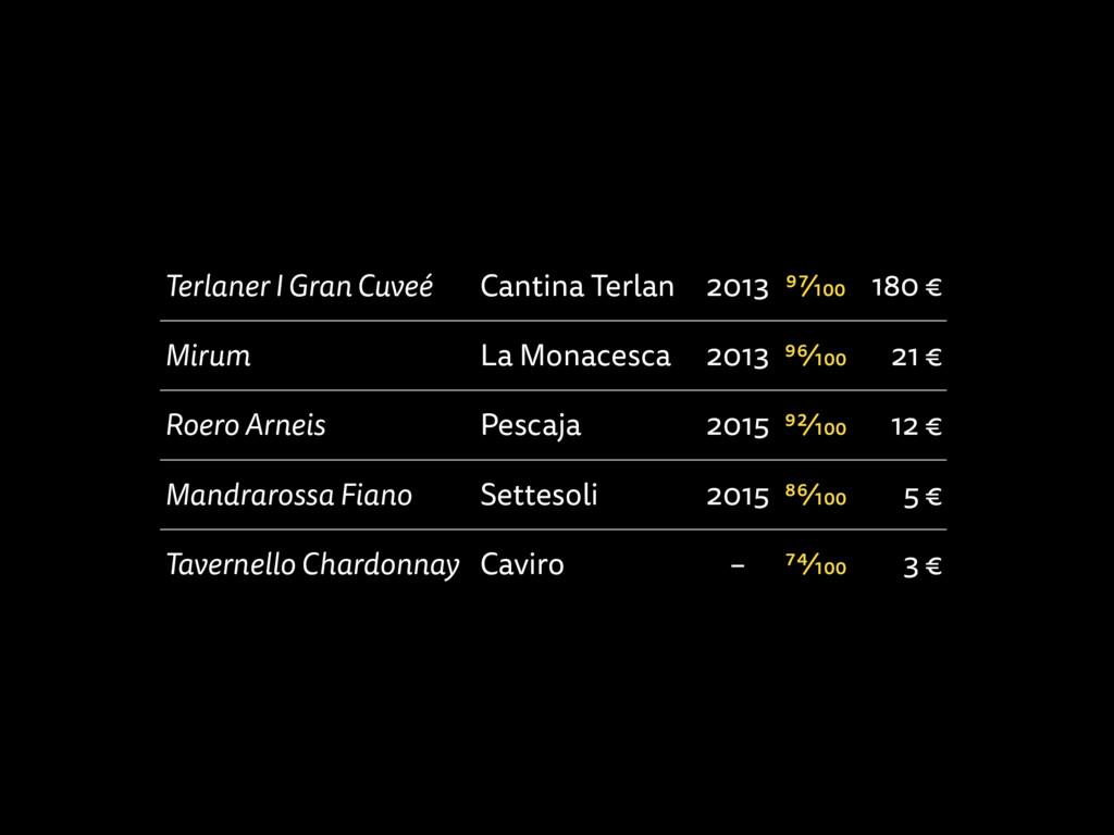 Terlaner I Gran Cuveé Cantina Terlan 2013 97⁄10...