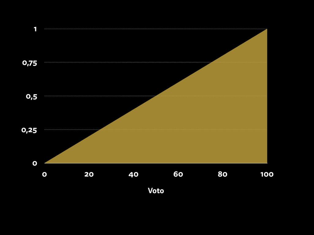 0 0,25 0,5 0,75 1 Voto 0 20 40 60 80 100