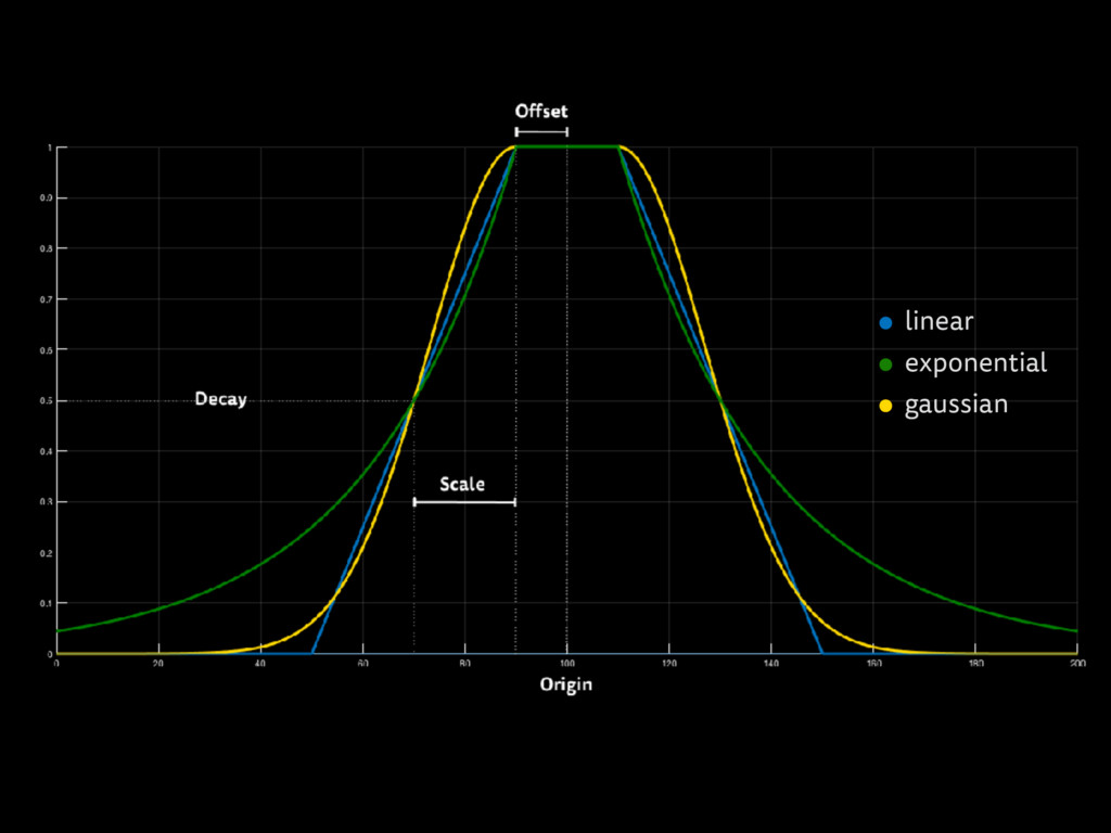 ⚫︎ linear ⚫︎ exponential ⚫︎ gaussian