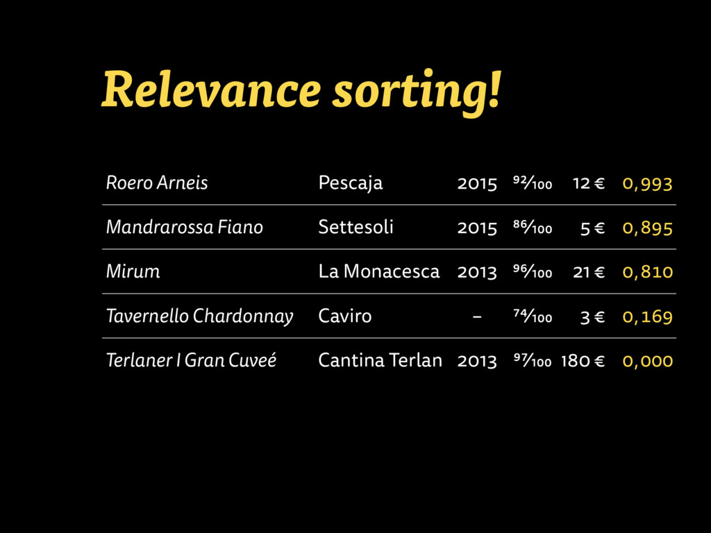 Relevance sorting! Roero Arneis Pescaja 2015 92...