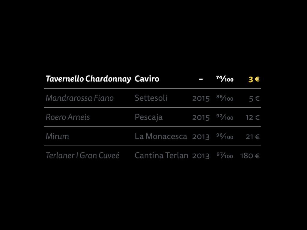 Tavernello Chardonnay Caviro – 74⁄100 3 € Mandr...