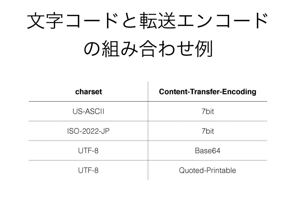 จίʔυͱసૹΤϯίʔυ ͷΈ߹Θͤྫ charset Content-Transfer-...