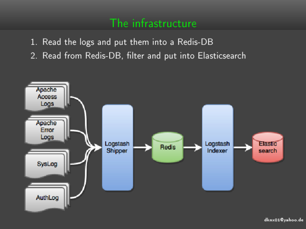 dknx01@yahoo.de The infrastructure 1. Read the ...