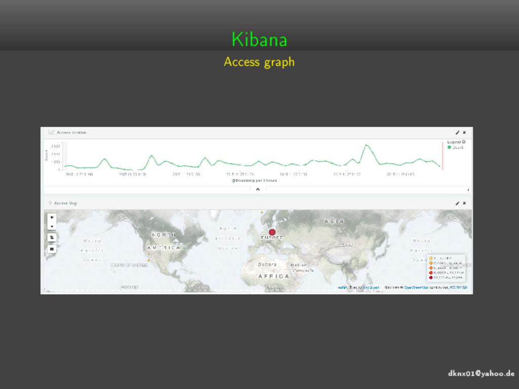 dknx01@yahoo.de Kibana Access graph