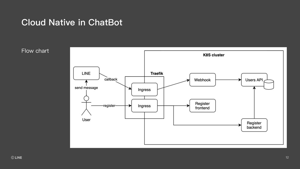 12 Flow chart Cloud Native in ChatBot