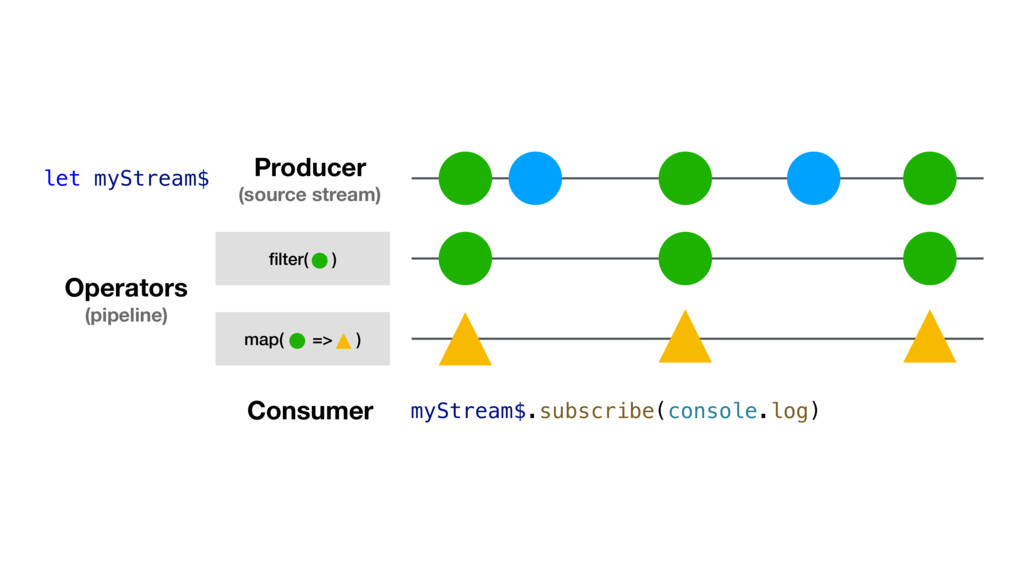 map( => ) Producer (source stream) Operators (p...