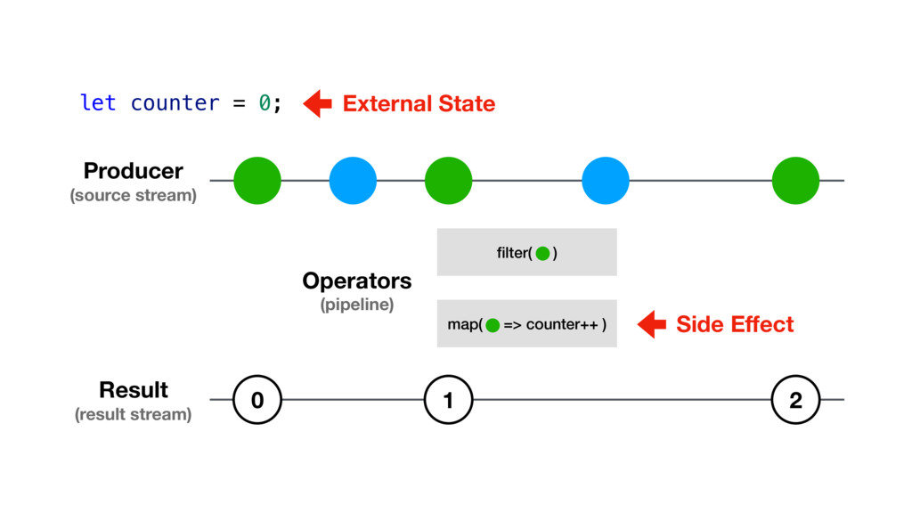 map( => counter++ ) filter( ) Producer (source s...