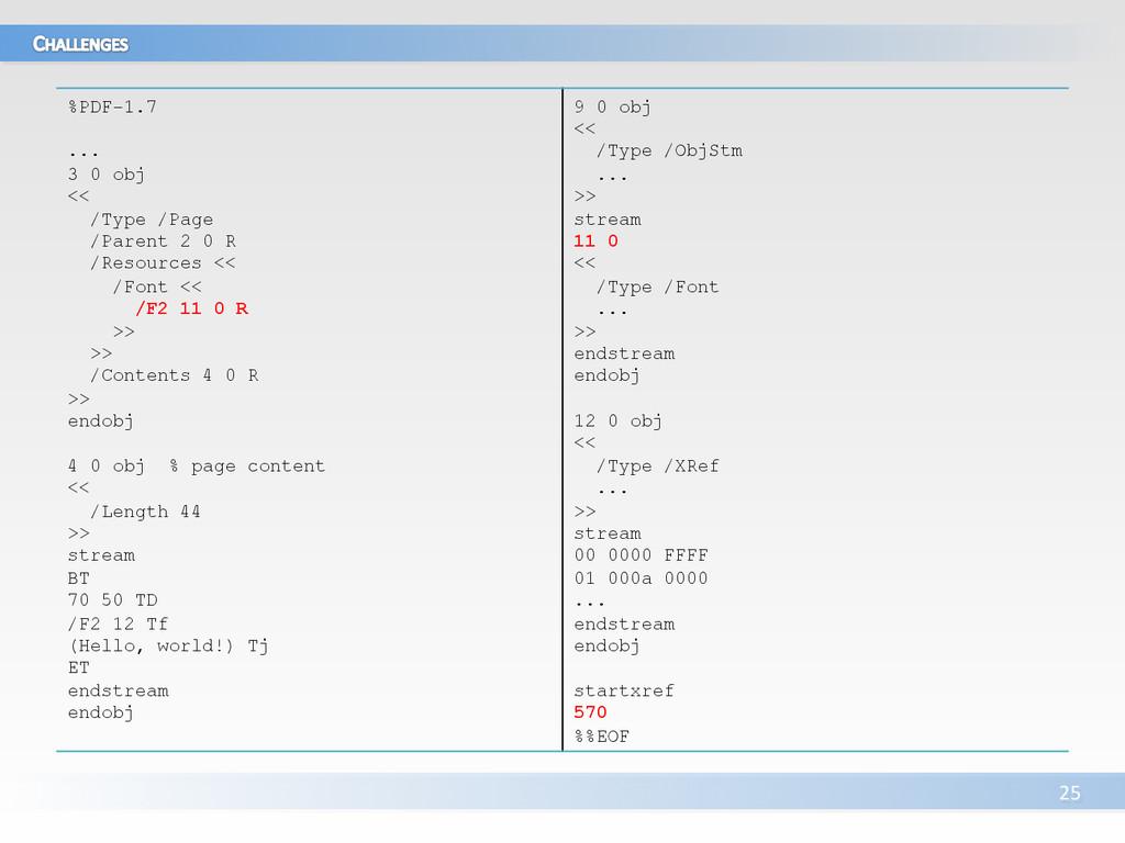 25    %PDF-1.7 ... 3 0 obj << /Type ...