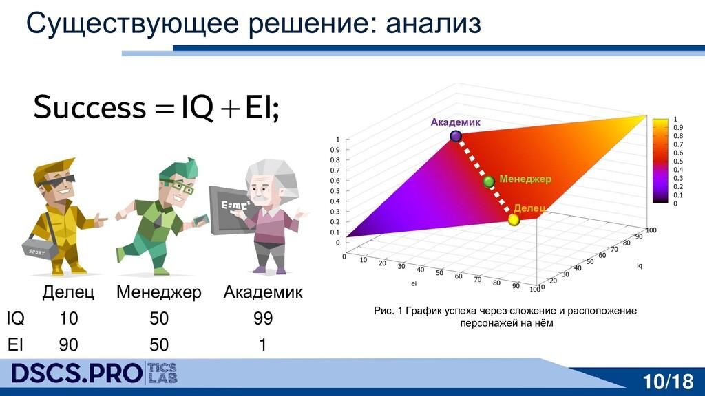 Существующее решение: анализ 10/18 Рис. 1 Графи...