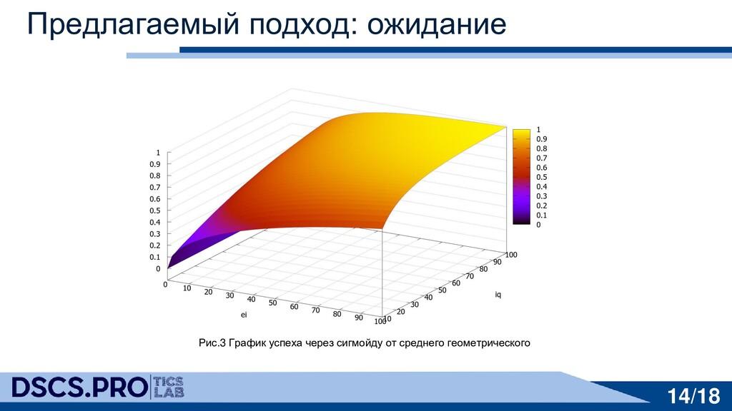 Предлагаемый подход: ожидание Рис.3 График успе...
