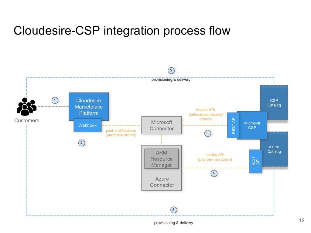Cloudesire-CSP integration process flow Azure C...