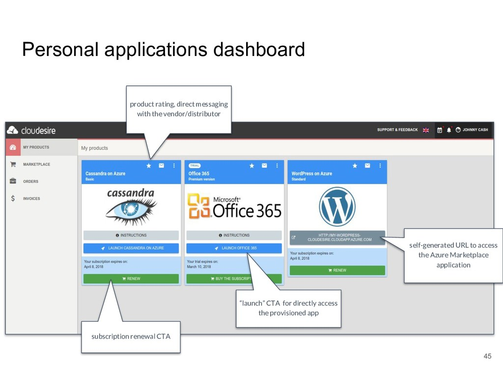 Personal applications dashboard subscription re...