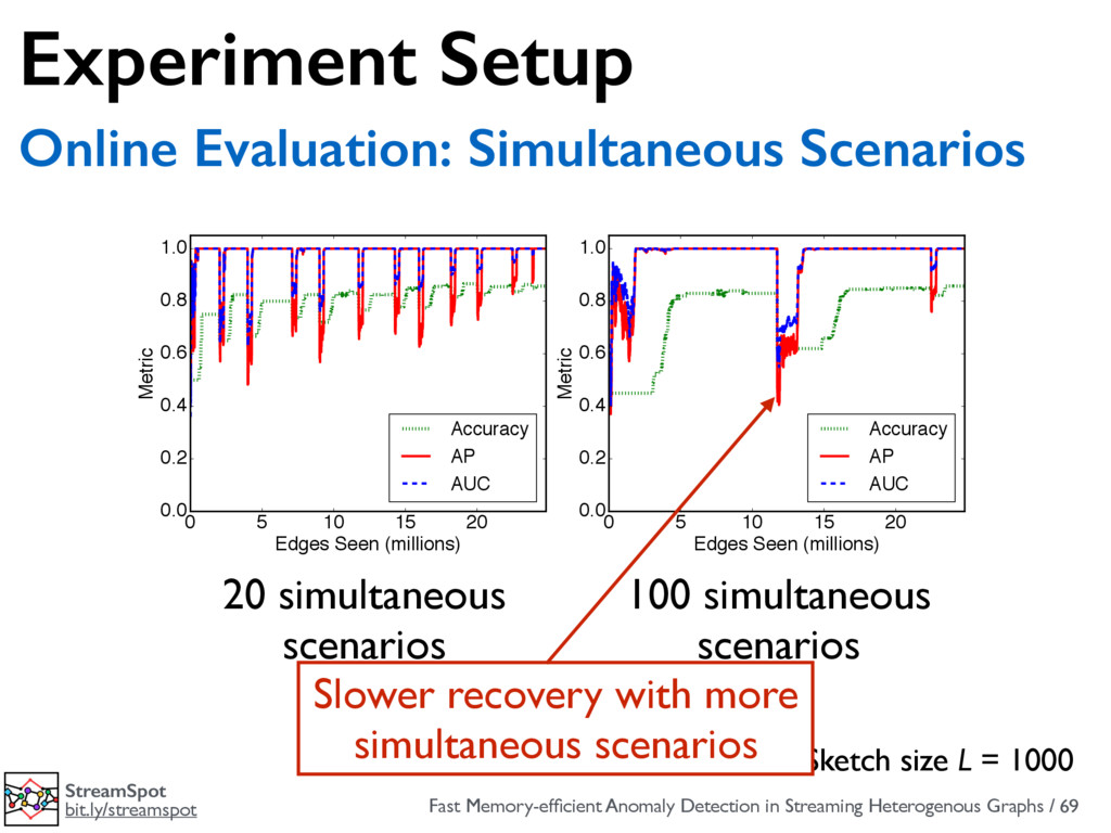 Fast Memory-efficient Anomaly Detection in Strea...
